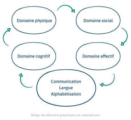 graphique de la sphère du langage