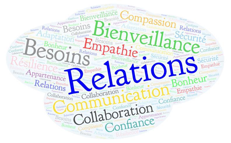 Une image avec des mots: collaboration, bienveillance, communication etc.